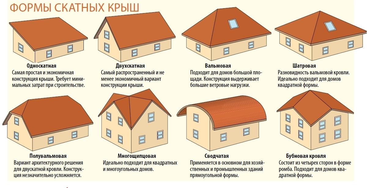 Все виды скатных крыш